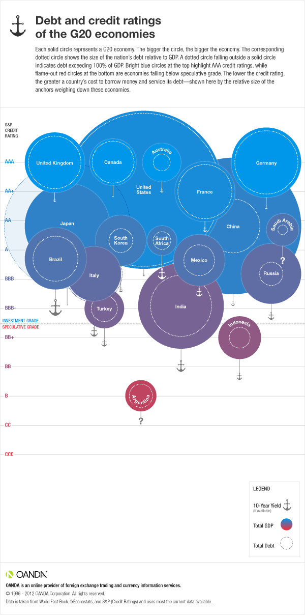 Sovereign income, debt, and credit by region - G20 Economies Edition