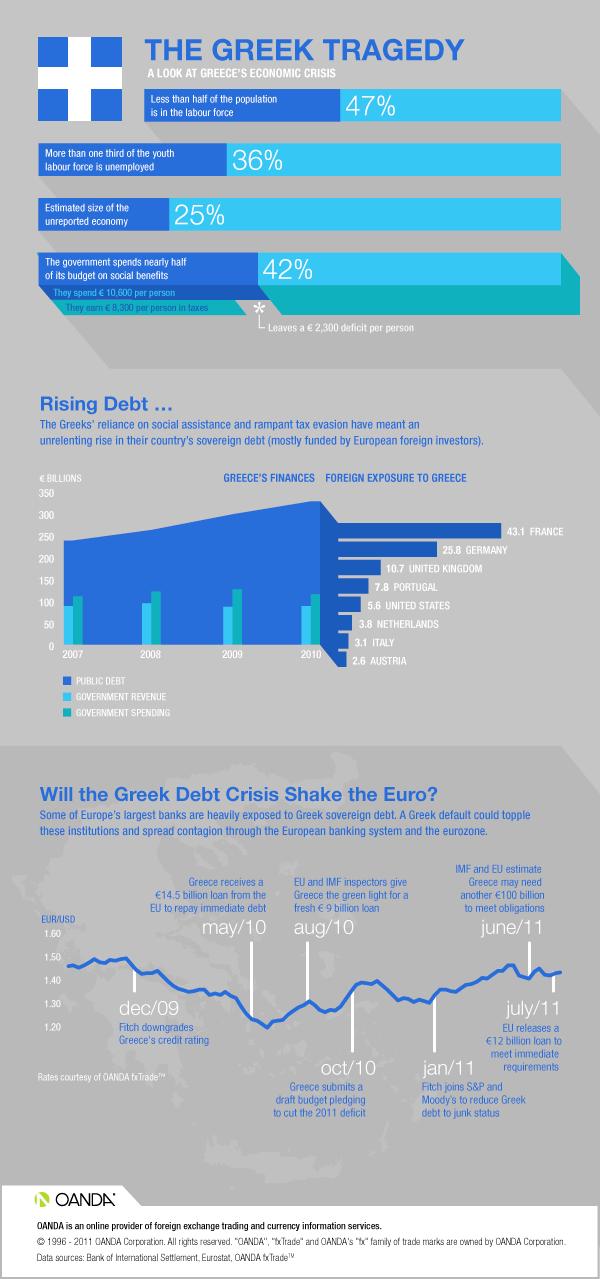 Greek Economic Crisis: Infographic - MarketPulseMarketPulse