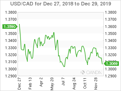 Canadian dollar weekly graph December 23, 2019