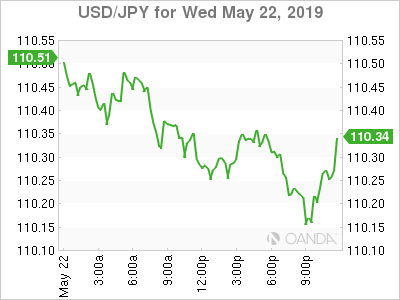 British pound sinks as end nears for May; Nothing new from FOMC Minutes