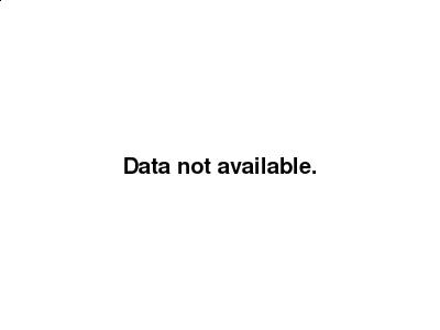 Dollar Mixed as Trade Worries Ease