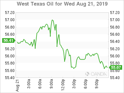 WTI for Aug. 21, 2019.