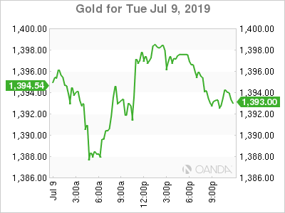 Gold up Awaiting Fed Chief's Testimony – Brinkwire