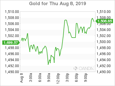 Asia Update - Huawei, Chinese Deflationary Pressures, Oil and Gold