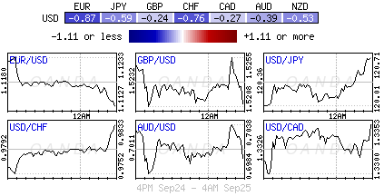 Mixed Fed Message Good For The Dollar Bull