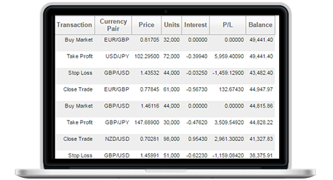 no minimum deposits  on your forex and CFD trades