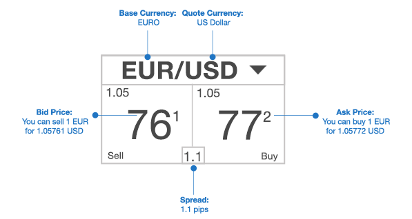 1 eur to usd forex