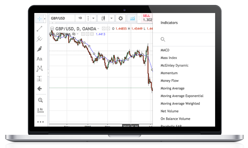 Technical Tools for Traders | Moving Averages | Measure Market